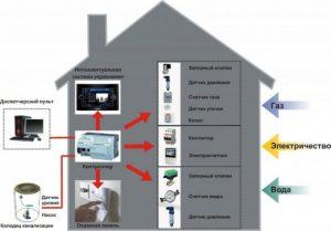 «Проверь свет, газ, утюг…» Теперь это делает автоматика для дома